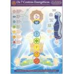 Mapa Os 7 Centros Energéticos